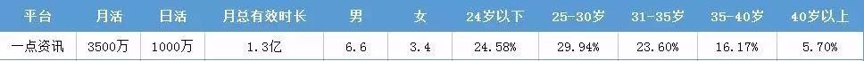 百度、腾讯、头条等各大信息流平台广告投放渠道特点分析-中国SEO联盟