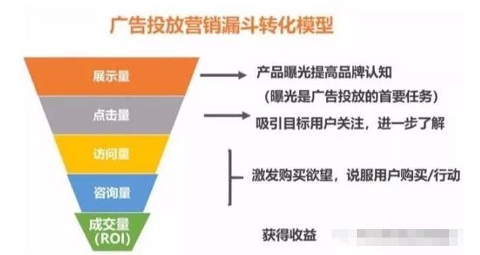 二类电商信息流广告该如何投放